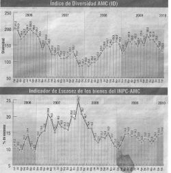 [The  first graph shows the level of diversity of food products available, the second the level of scarcity of basic food products]