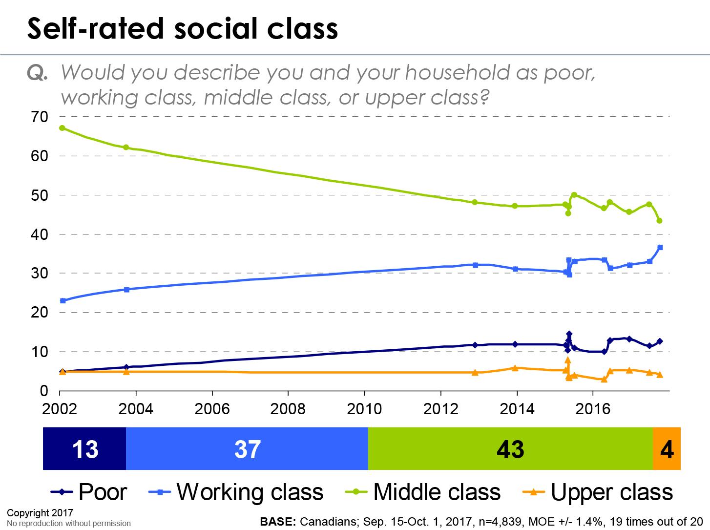 Pers socialclass